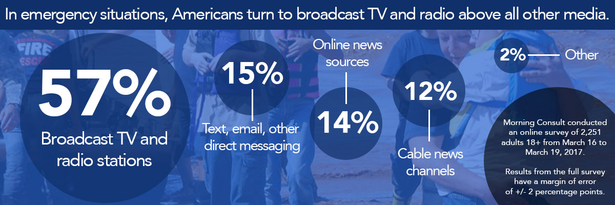 In emergency situations, Americans turn to local TV and radio above all other media.